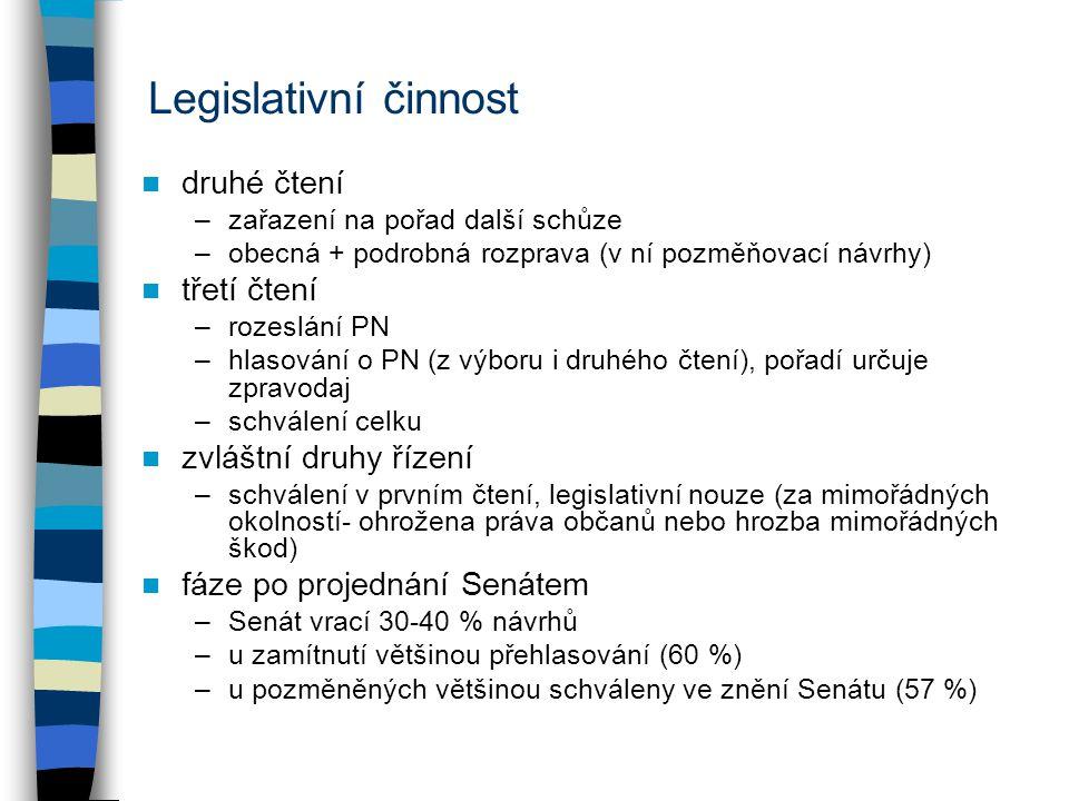 Legislativní činnost druhé čtení –zařazení na pořad další schůze –obecná + podrobná rozprava (v ní pozměňovací návrhy) třetí čtení –rozeslání PN –hlasování o PN (z výboru i druhého čtení), pořadí určuje zpravodaj –schválení celku zvláštní druhy řízení –schválení v prvním čtení, legislativní nouze (za mimořádných okolností- ohrožena práva občanů nebo hrozba mimořádných škod) fáze po projednání Senátem –Senát vrací 30-40 % návrhů –u zamítnutí většinou přehlasování (60 %) –u pozměněných většinou schváleny ve znění Senátu (57 %)