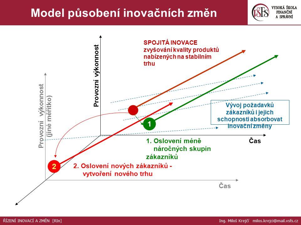 Provozní výkonnost (jiné měřítko) Čas Vývoj požadavků zákazníků i jejich schopnosti absorbovat inovační změny SPOJITÁ INOVACE zvyšování kvality produktů nabízených na stabilním trhu 1 2 1.