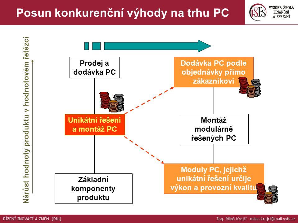 Nárůst hodnoty produktu v hodnotovém řetězci Základní komponenty produktu Unikátní řešení a montáž PC Prodej a dodávka PC Moduly PC, jejichž unikátní řešení určije výkon a provozní kvalitu Montáž modulárně řešených PC Dodávka PC podle objednávky přímo zákazníkovi Posun konkurenční výhody na trhu PC ŘÍZENÍ INOVACÍ A ZMĚN [RIn] Ing.