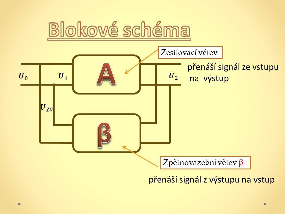 Zesilovací větev Zpětnovazební větev β přenáší signál z výstupu na vstup přenáší signál ze vstupu na výstup