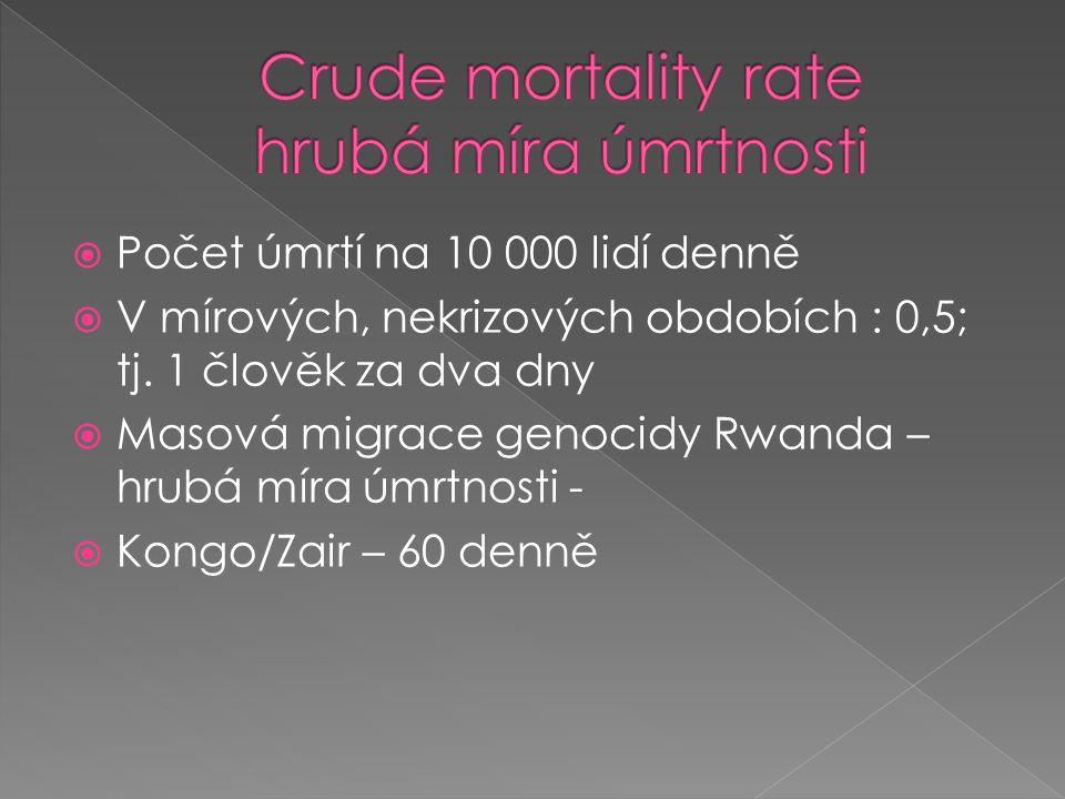  Počet úmrtí na 10 000 lidí denně  V mírových, nekrizových obdobích : 0,5; tj. 1 člověk za dva dny  Masová migrace genocidy Rwanda – hrubá míra úmr