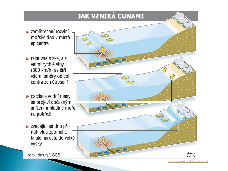http://tema.novinky.cz/tsunami