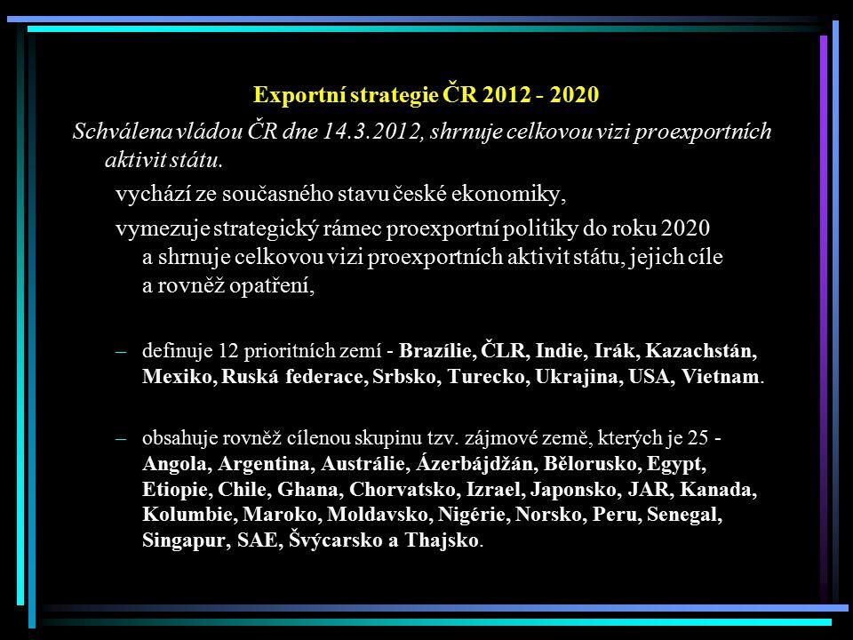 Exportní strategie ČR 2012 - 2020 Schválena vládou ČR dne 14.3.2012, shrnuje celkovou vizi proexportních aktivit státu. vychází ze současného stavu če