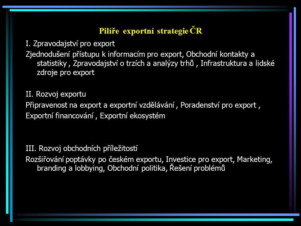 Pilíře exportní strategie ČR I. Zpravodajství pro export Zjednodušení přístupu k informacím pro export, Obchodní kontakty a statistiky, Zpravodajství