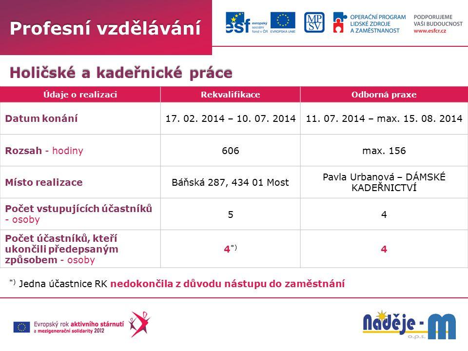 Holičské a kadeřnické práce Profesní vzdělávání Údaje o realizaciRekvalifikaceOdborná praxe Datum konání17. 02. 2014 – 10. 07. 201411. 07. 2014 – max.