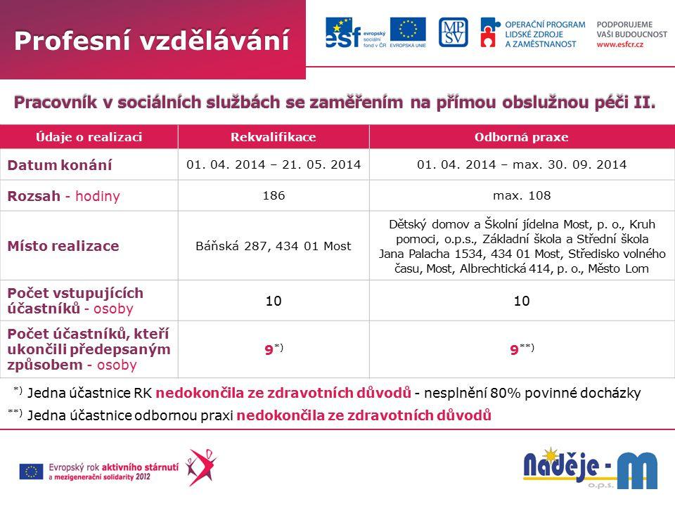 Pracovník v sociálních službách se zaměřením na přímou obslužnou péči II. Profesní vzdělávání Údaje o realizaciRekvalifikaceOdborná praxe Datum konání