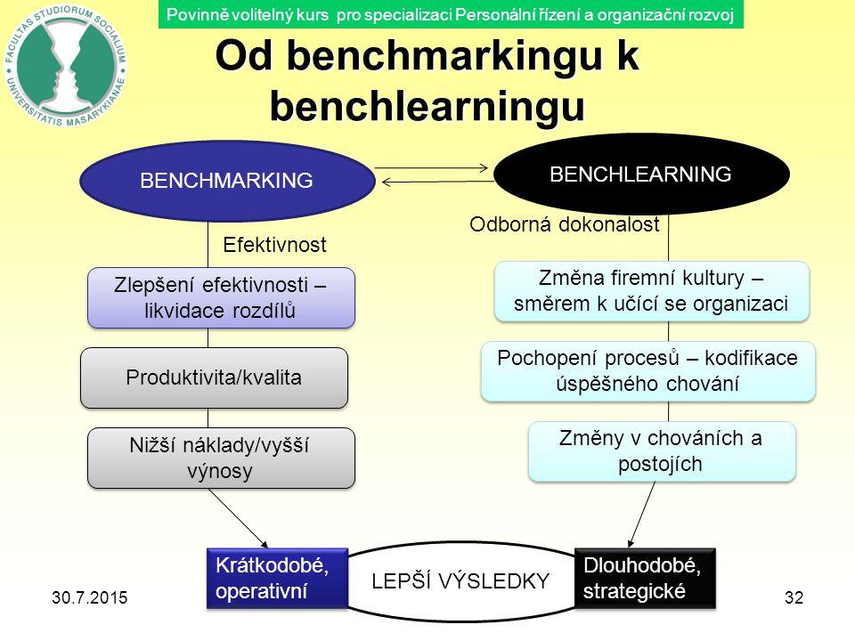 Povinně volitelný kurs pro specializaci Personální řízení a organizační rozvoj Od benchmarkingu k benchlearningu 30.7.201532 BENCHMARKING BENCHLEARNIN