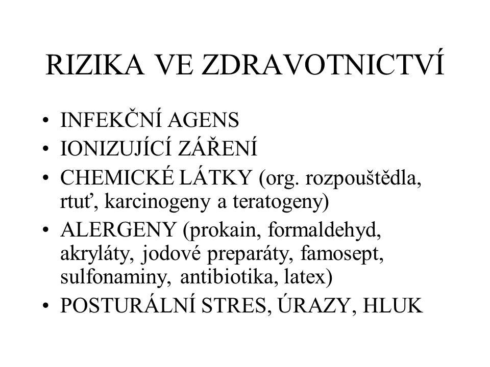 RIZIKA VE ZDRAVOTNICTVÍ INFEKČNÍ AGENS IONIZUJÍCÍ ZÁŘENÍ CHEMICKÉ LÁTKY (org. rozpouštědla, rtuť, karcinogeny a teratogeny) ALERGENY (prokain, formald