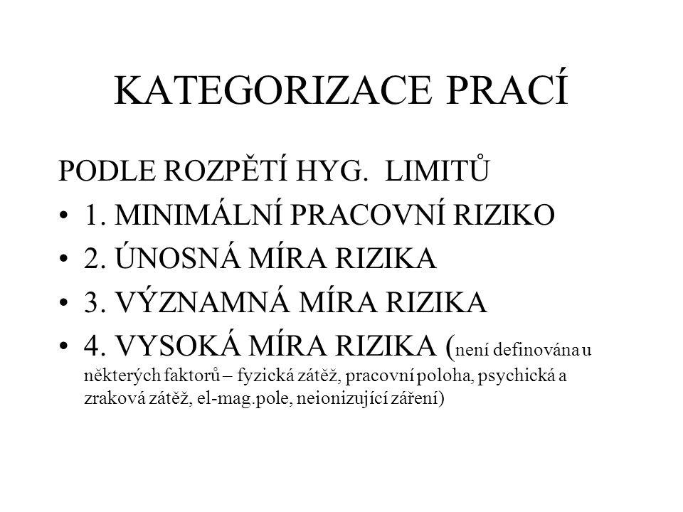 KATEGORIZACE PRACÍ PODLE ROZPĚTÍ HYG.LIMITŮ 1. MINIMÁLNÍ PRACOVNÍ RIZIKO 2.