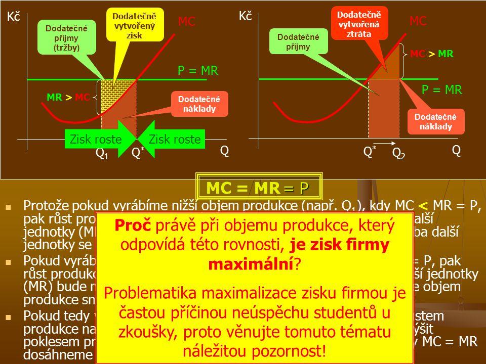 TRŽBY 10 000 TRŽBY 8 000 NÁKLADY 6 500 NÁKLADY 4 800 Optimální rozsah produkce (detailnější vysvětlení) P i Q i MC AC P (= AR = MR) Q2Q2 Relativní ztráta při objemech výroby Q 1 a Q 3 oproti objemu Q 2 Absolutní ztráta (cena je pod úrovní AC) ZISK 3 200 ZISK 3 500 V tomto bodě platí rovnost P = MC a tedy je to bod maximálního zisku (kterého dosáhneme výrobou Q 2 ).