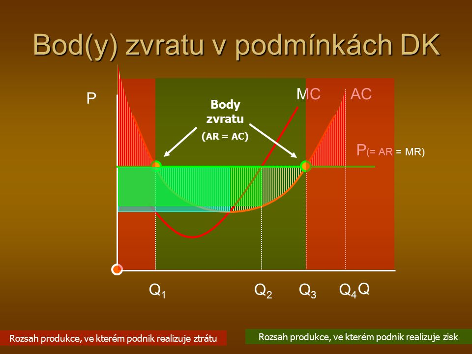 Bod(y) zvratu v podmínkách DK P Q MC AC P (= AR = MR) Q2Q2 Q1Q1 Q3Q3 Q4Q4 Body zvratu (AR = AC) Rozsah produkce, ve kterém podnik realizuje zisk Rozsa
