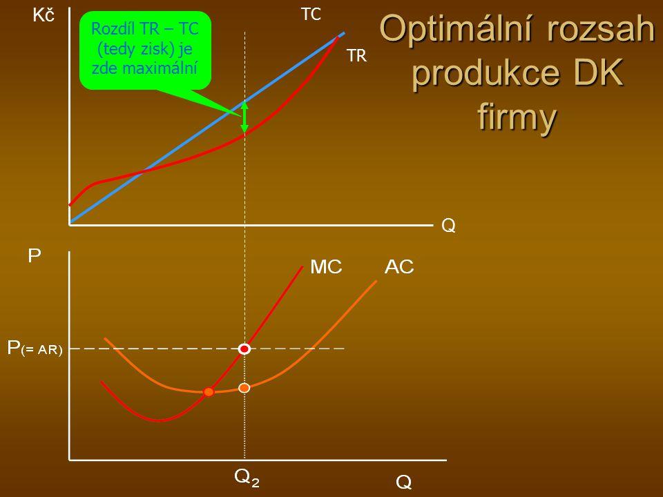 Křivka nabídky firmy Již tedy víme, že firma vyrábí optimální objem produkce, který odpovídá průsečíku ceny (MR, AR) a mezních nákladů (MC).