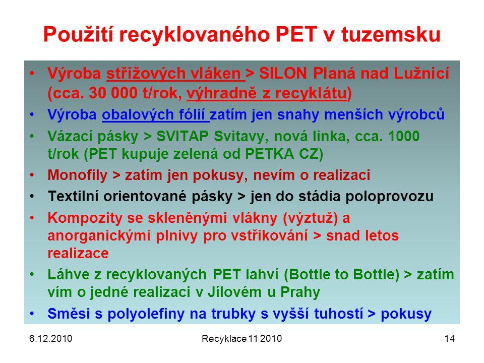 Použití recyklovaného PET v tuzemsku 6.12.2010Recyklace 11 201014 Výroba střižových vláken > SILON Planá nad Lužnicí (cca. 30 000 t/rok, výhradně z re