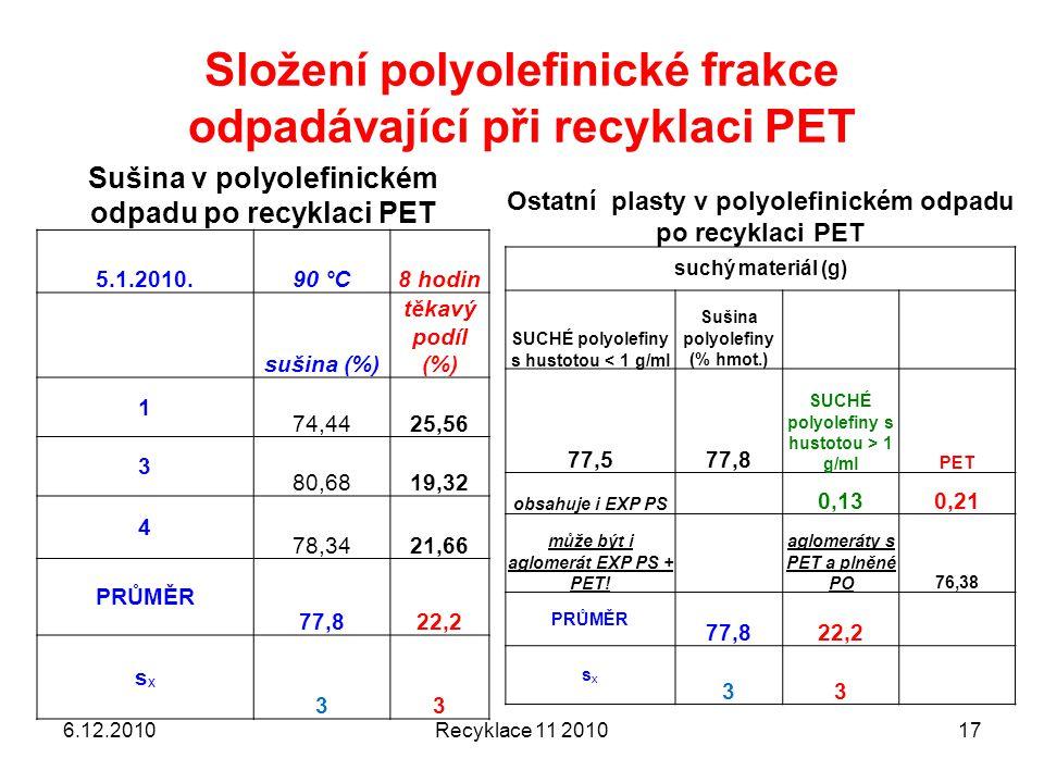 Složení polyolefinické frakce odpadávající při recyklaci PET 6.12.2010Recyklace 11 201017 Ostatní plasty v polyolefinickém odpadu po recyklaci PET suc