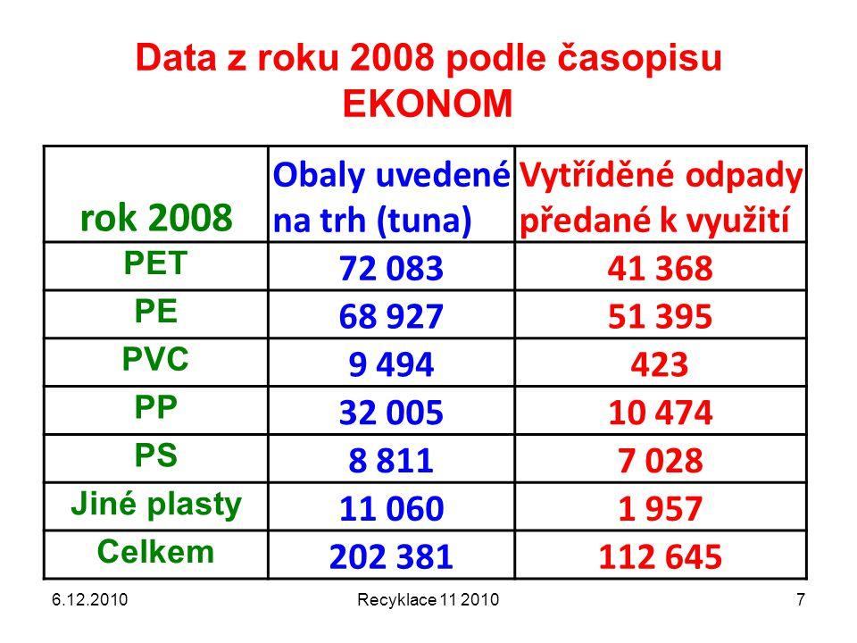 Data z roku 2008 podle časopisu EKONOM 6.12.2010Recyklace 11 20107 rok 2008 Obaly uvedené na trh (tuna) Vytříděné odpady předané k využití PET 72 0834