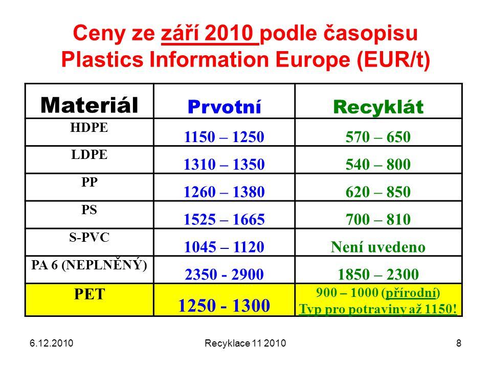Ceny ze září 2010 podle časopisu Plastics Information Europe (EUR/t) 6.12.2010Recyklace 11 20108 Materiál PrvotníRecyklát HDPE 1150 – 1250570 – 650 LD