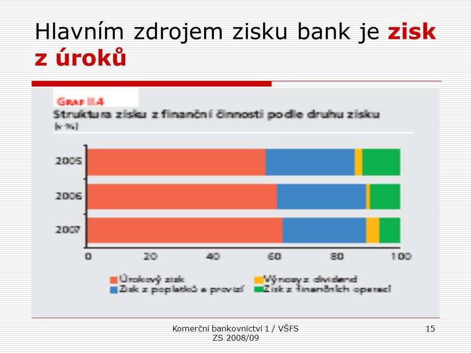Komerční bankovnictví 1 / VŠFS ZS 2008/09 15 Hlavním zdrojem zisku bank je zisk z úroků