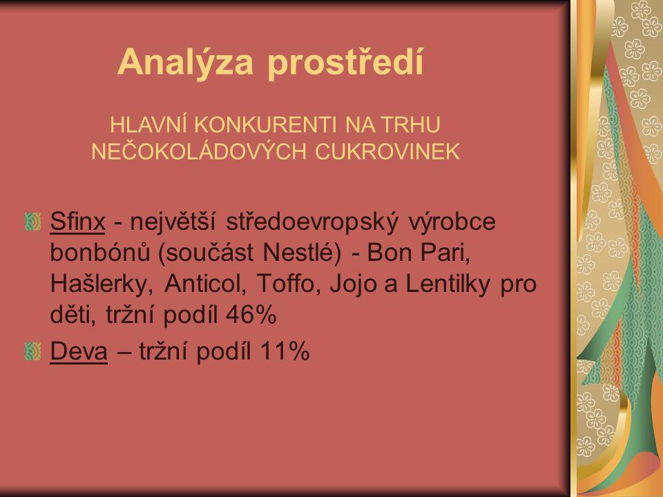 Analýza prostředí Sfinx - největší středoevropský výrobce bonbónů (součást Nestlé) - Bon Pari, Hašlerky, Anticol, Toffo, Jojo a Lentilky pro děti, trž