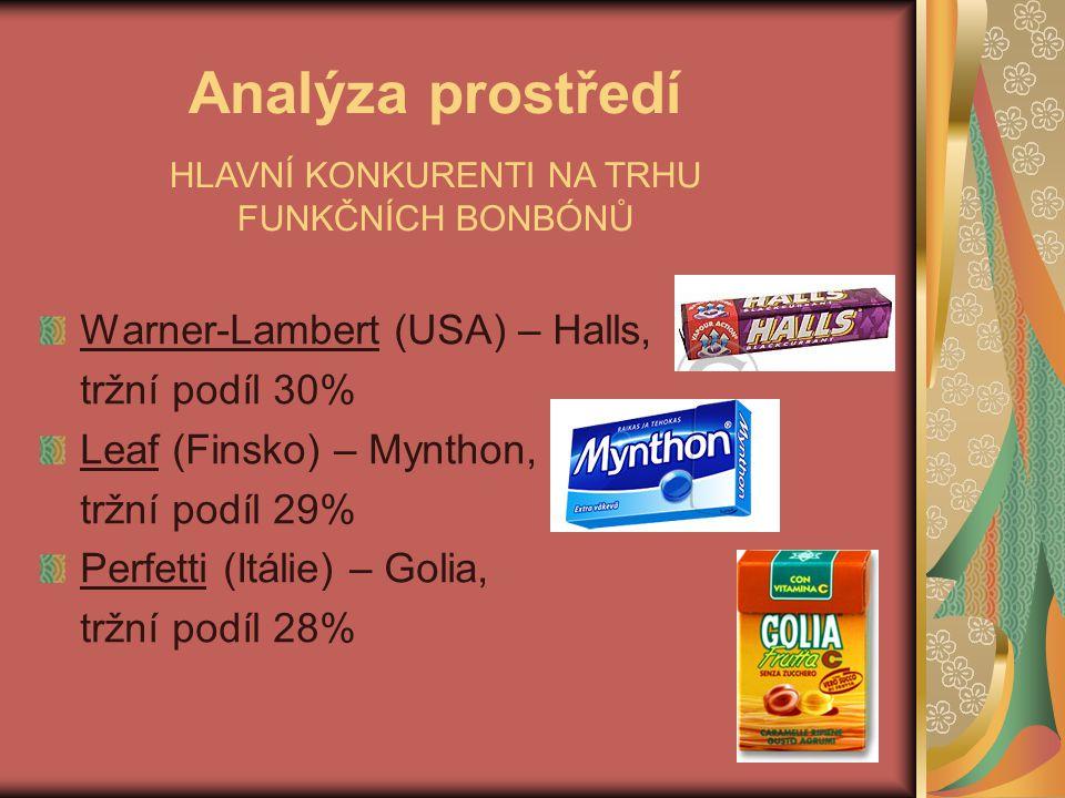 Analýza prostředí Warner-Lambert (USA) – Halls, tržní podíl 30% Leaf (Finsko) – Mynthon, tržní podíl 29% Perfetti (Itálie) – Golia, tržní podíl 28% HL