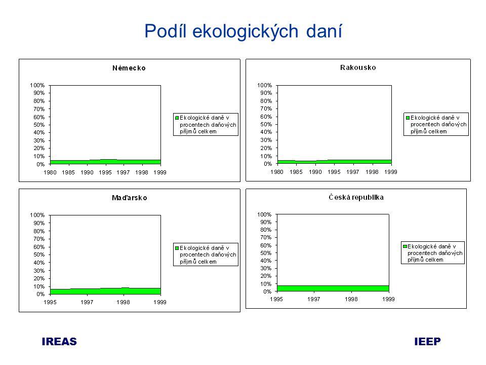 IEEP IREAS Podíl ekologických daní