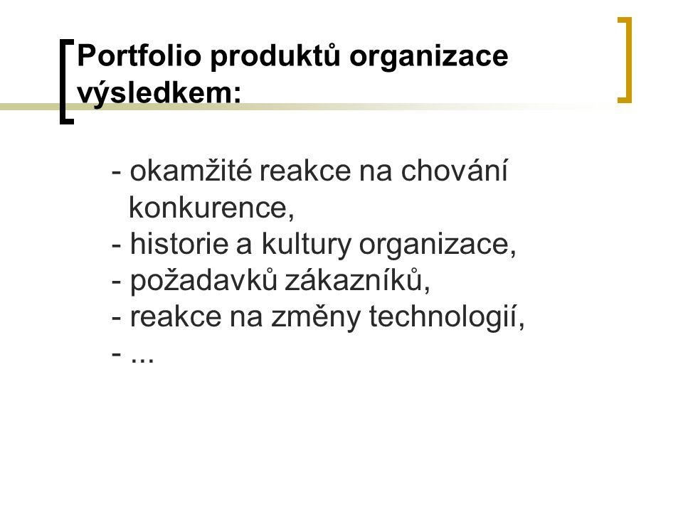 Portfolio produktů organizace výsledkem: - okamžité reakce na chování konkurence, - historie a kultury organizace, - požadavků zákazníků, - reakce na