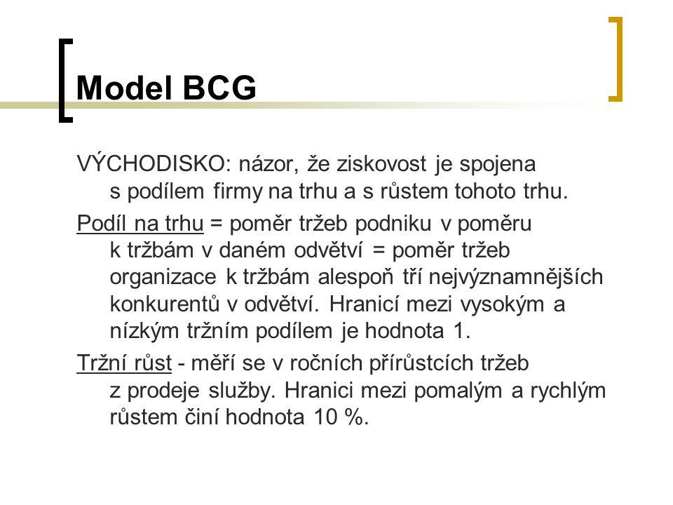 Model BCG VÝCHODISKO: názor, že ziskovost je spojena s podílem firmy na trhu a s růstem tohoto trhu. Podíl na trhu = poměr tržeb podniku v poměru k tr