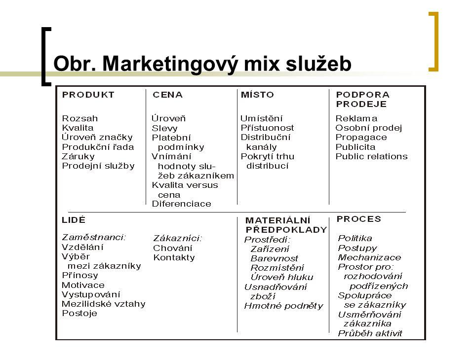 Obr. Marketingový mix služeb