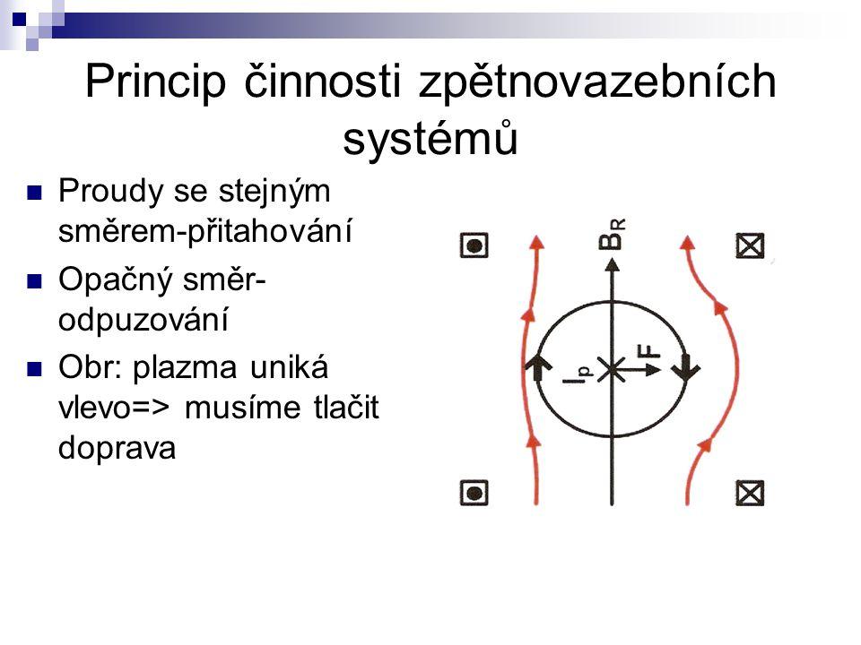 Princip činnosti zpětnovazebních systémů Proudy se stejným směrem-přitahování Opačný směr- odpuzování Obr: plazma uniká vlevo=> musíme tlačit doprava
