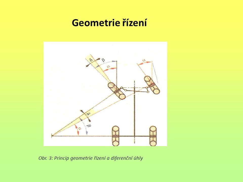 Geometrie řízení Obr. 3: Princip geometrie řízení a diferenční úhly