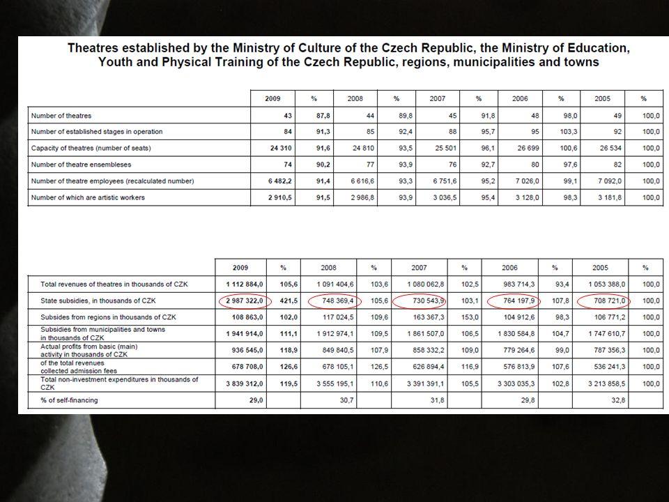 Změny metodiky - Statistika kultury 2004