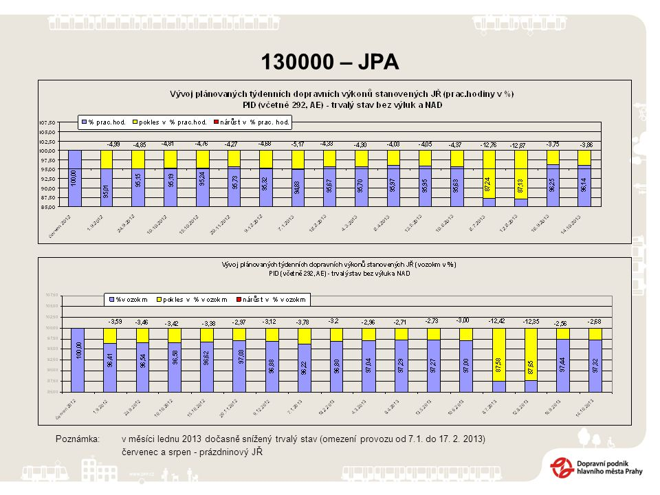 130000 – JPA Poznámka: v měsíci lednu 2013 dočasně snížený trvalý stav (omezení provozu od 7.1.