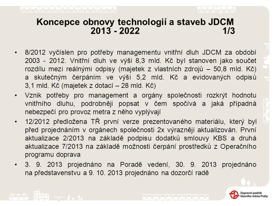 8/2012 vyčíslen pro potřeby managementu vnitřní dluh JDCM za období 2003 - 2012.