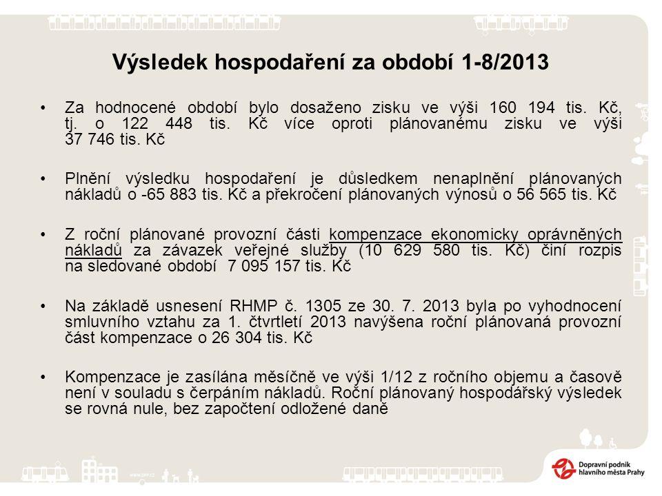 Výsledek hospodaření za období 1-8/2013 Za hodnocené období bylo dosaženo zisku ve výši 160 194 tis.