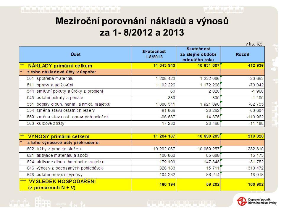 v tis. Kč Meziroční porovnání nákladů a výnosů za 1- 8/2012 a 2013
