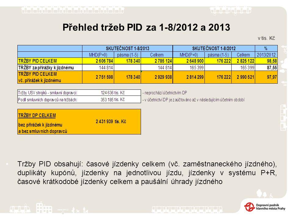 Přehled tržeb PID za 1-8/2012 a 2013 Tržby PID obsahují: časové jízdenky celkem (vč.