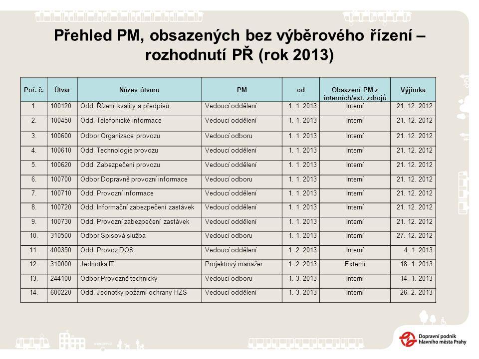 Přehled PM, obsazených bez výběrového řízení – rozhodnutí PŘ (rok 2013) Poř.
