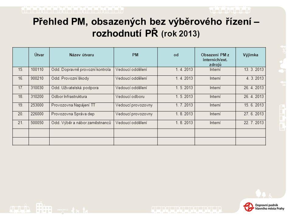 Přehled PM, obsazených bez výběrového řízení – rozhodnutí PŘ (rok 2013) ÚtvarNázev útvaruPModObsazení PM z interních/ext.