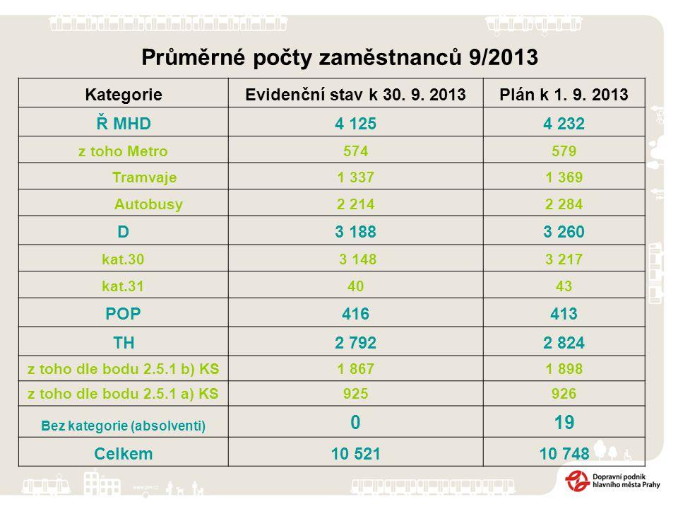 Průměrné počty zaměstnanců 9/2013 KategorieEvidenční stav k 30.