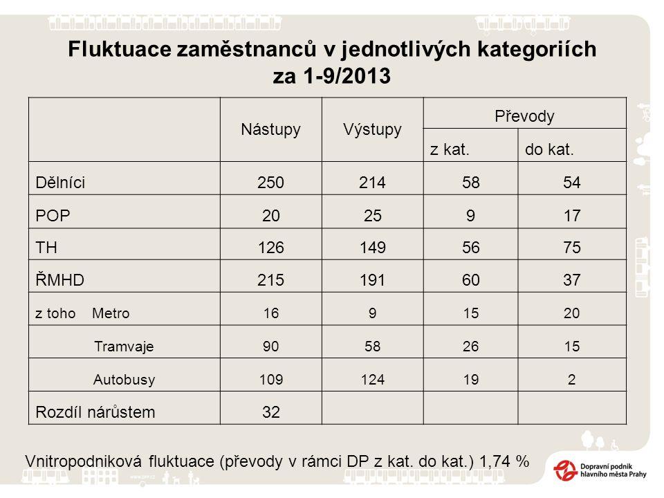 Fluktuace zaměstnanců v jednotlivých kategoriích za 1-9/2013 NástupyVýstupy Převody z kat.do kat.