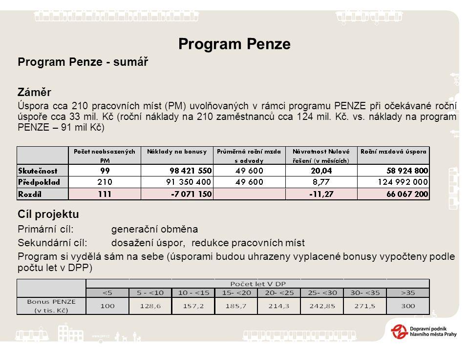 Program Penze Program Penze - sumář Záměr Úspora cca 210 pracovních míst (PM) uvolňovaných v rámci programu PENZE při očekávané roční úspoře cca 33 mil.