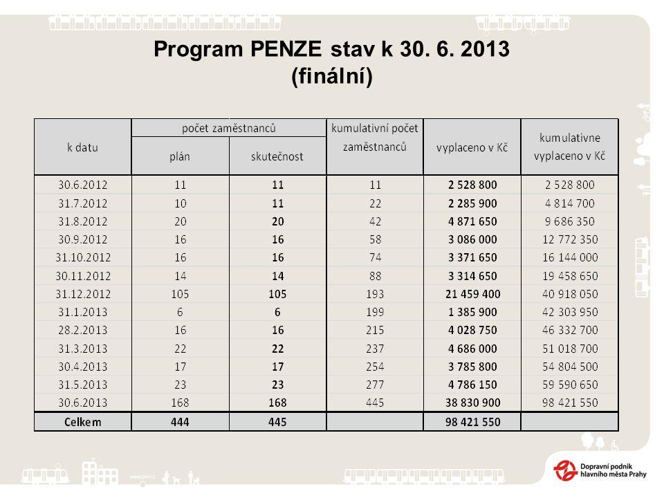 Program PENZE stav k 30. 6. 2013 (finální)