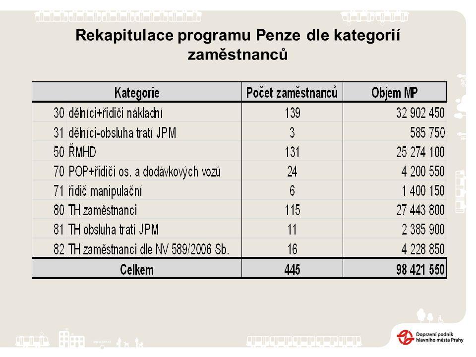 Rekapitulace programu Penze dle kategorií zaměstnanců