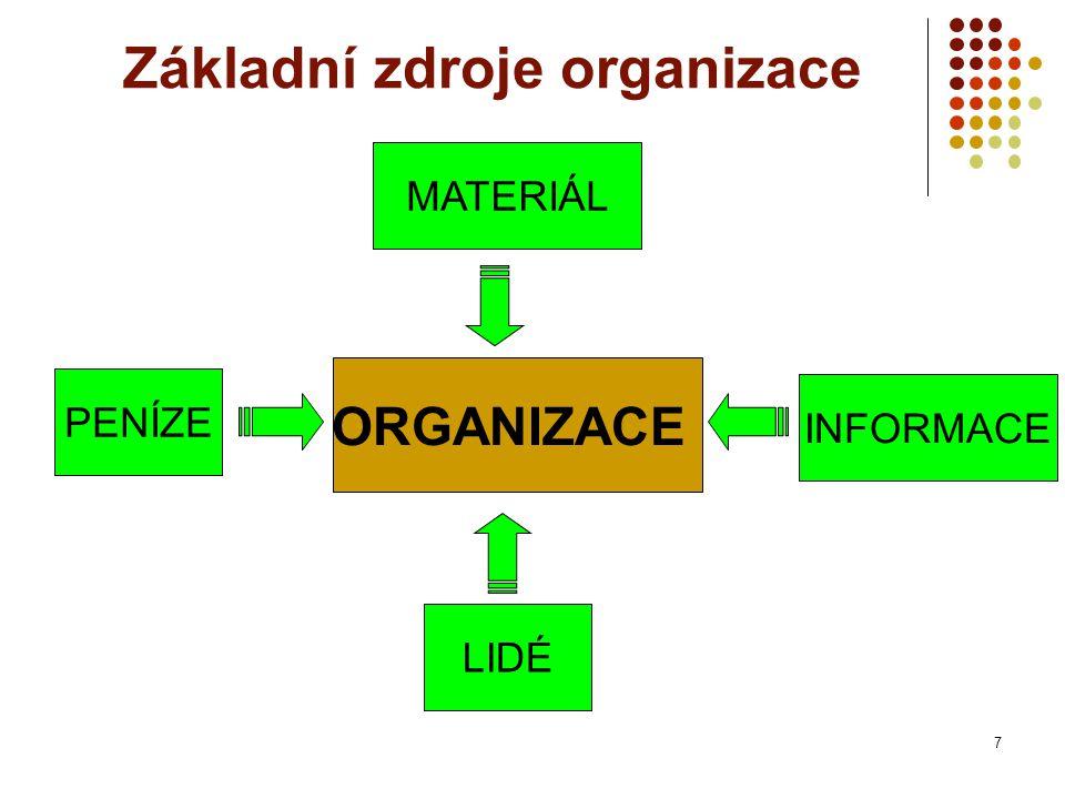 ORGANIZACE Základní zdroje organizace LIDÉ MATERIÁL INFORMACE PENÍZE 7