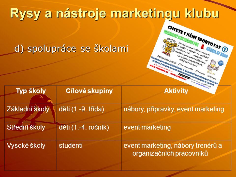 Rysy a nástroje marketingu klubu d) spolupráce se školami Typ školyCílové skupinyAktivity Základní školyděti (1.-9.