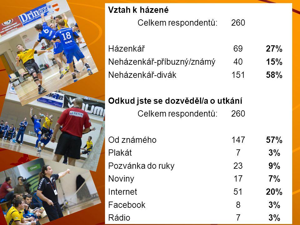 Vztah k házené Celkem respondentů:260 Házenkář6927% Neházenkář-příbuzný/známý4015% Neházenkář-divák15158% Odkud jste se dozvěděl/a o utkání Celkem respondentů:260 Od známého14757% Plakát73% Pozvánka do ruky239% Noviny177% Internet5120% Facebook83% Rádio73%