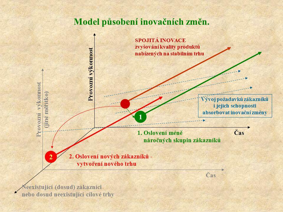 Model působení inovačních změn. Neexistující (dosud) zákazníci nebo dosud neexistující cílové trhy Provozní výkonnost (jiné měřítko) Čas Vývoj požadav