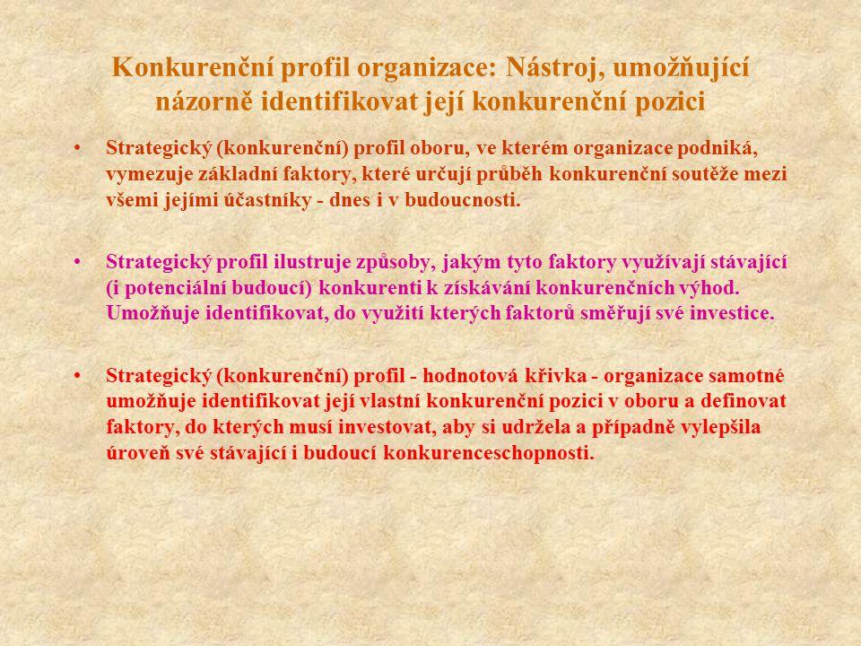 Konkurenční profil organizace: Nástroj, umožňující názorně identifikovat její konkurenční pozici Strategický (konkurenční) profil oboru, ve kterém org