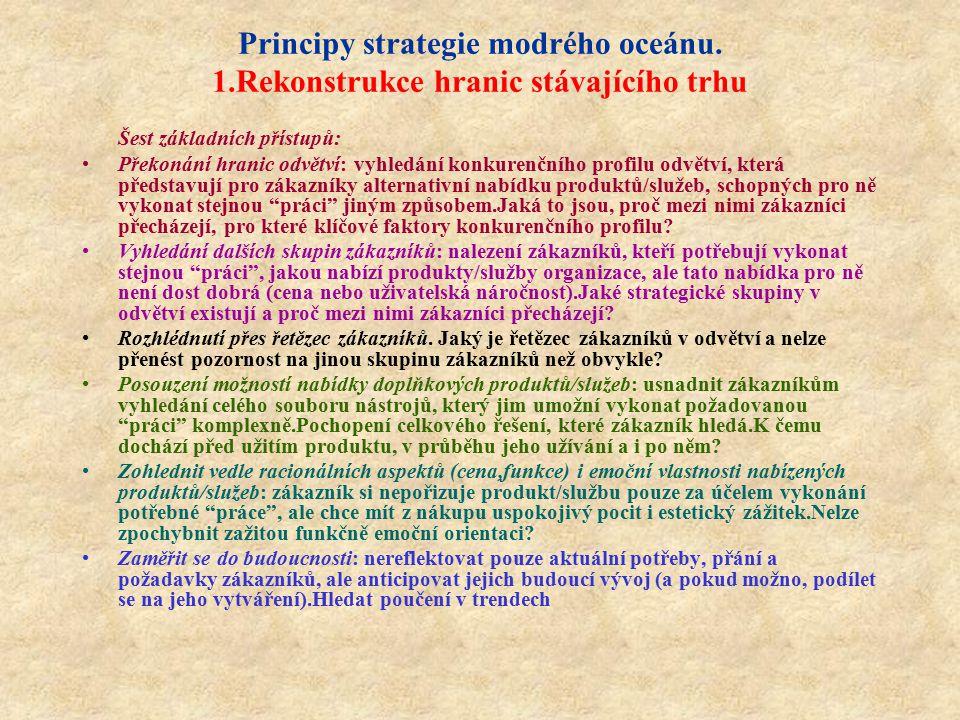 Principy strategie modrého oceánu. 1.Rekonstrukce hranic stávajícího trhu Šest základních přístupů: Překonání hranic odvětví: vyhledání konkurenčního