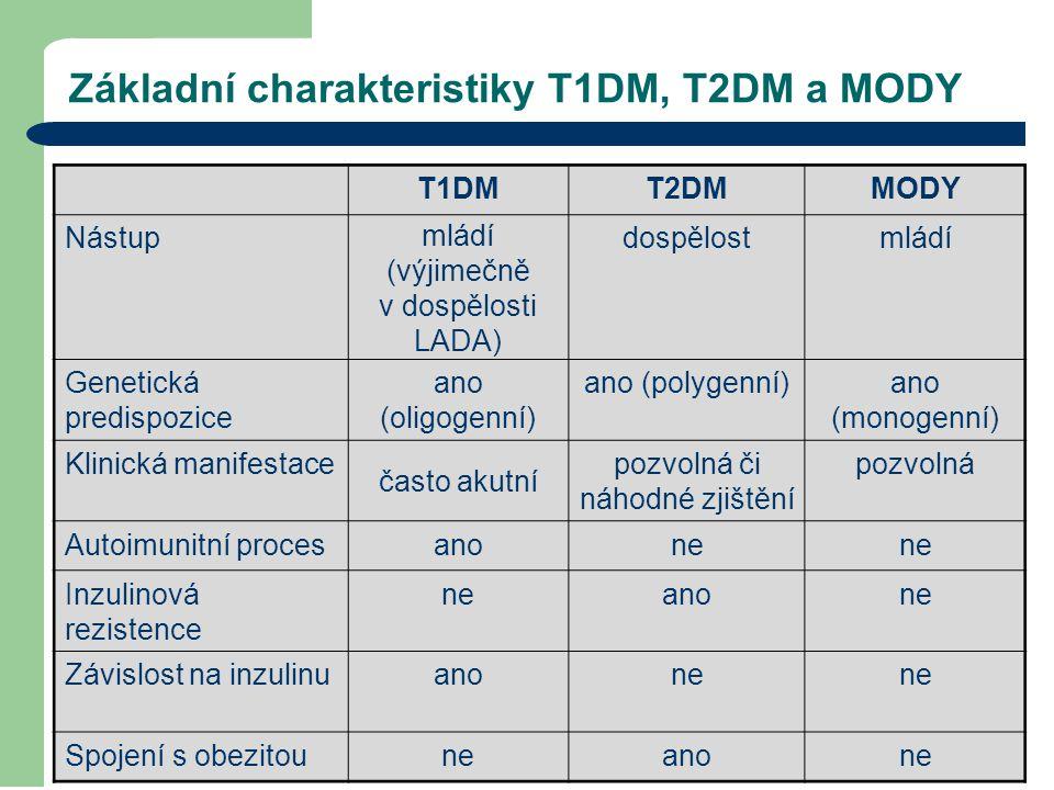 Základní charakteristiky T1DM, T2DM a MODY T1DMT2DMMODY Nástup mládí (výjimečně v dospělosti LADA) dospělostmládí Genetická predispozice ano (oligogen