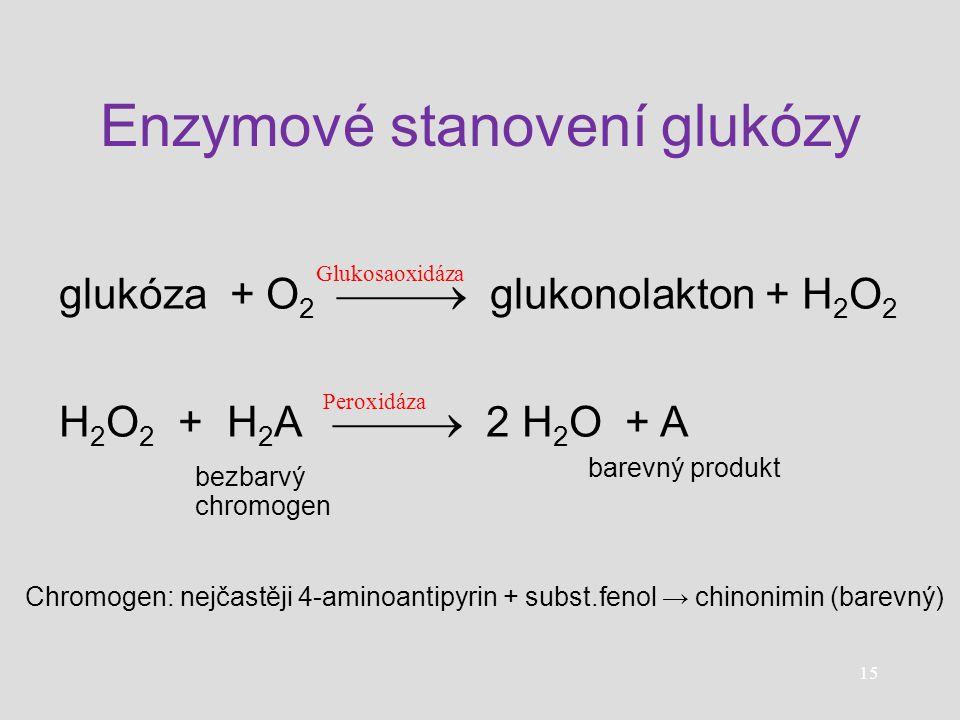 Enzymové stanovení glukózy glukóza + O 2  glukonolakton + H 2 O 2 H 2 O 2 + H 2 A  2 H 2 O + A Glukosaoxidáza Peroxidáza bezbarvý chromogen bare